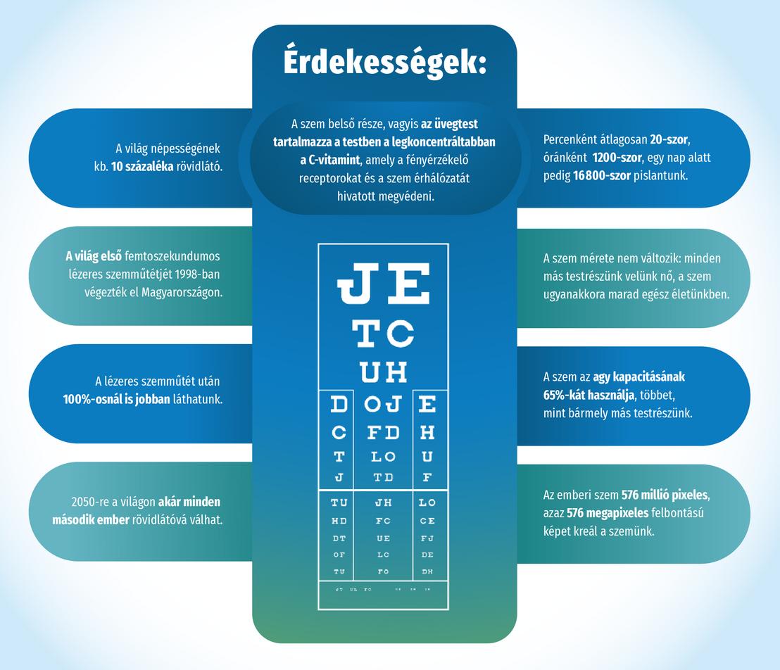 hogy visszanyerje látását látásvizsgálati előírások