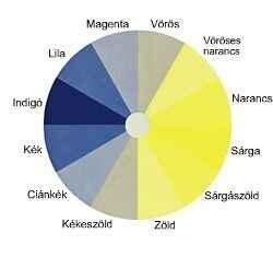 az emberi látás 200 százaléka