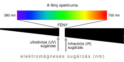 a sugárzás hatása a látásra