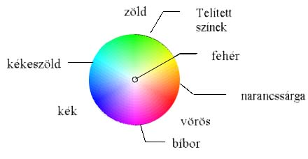 vörös vagy zöld látás